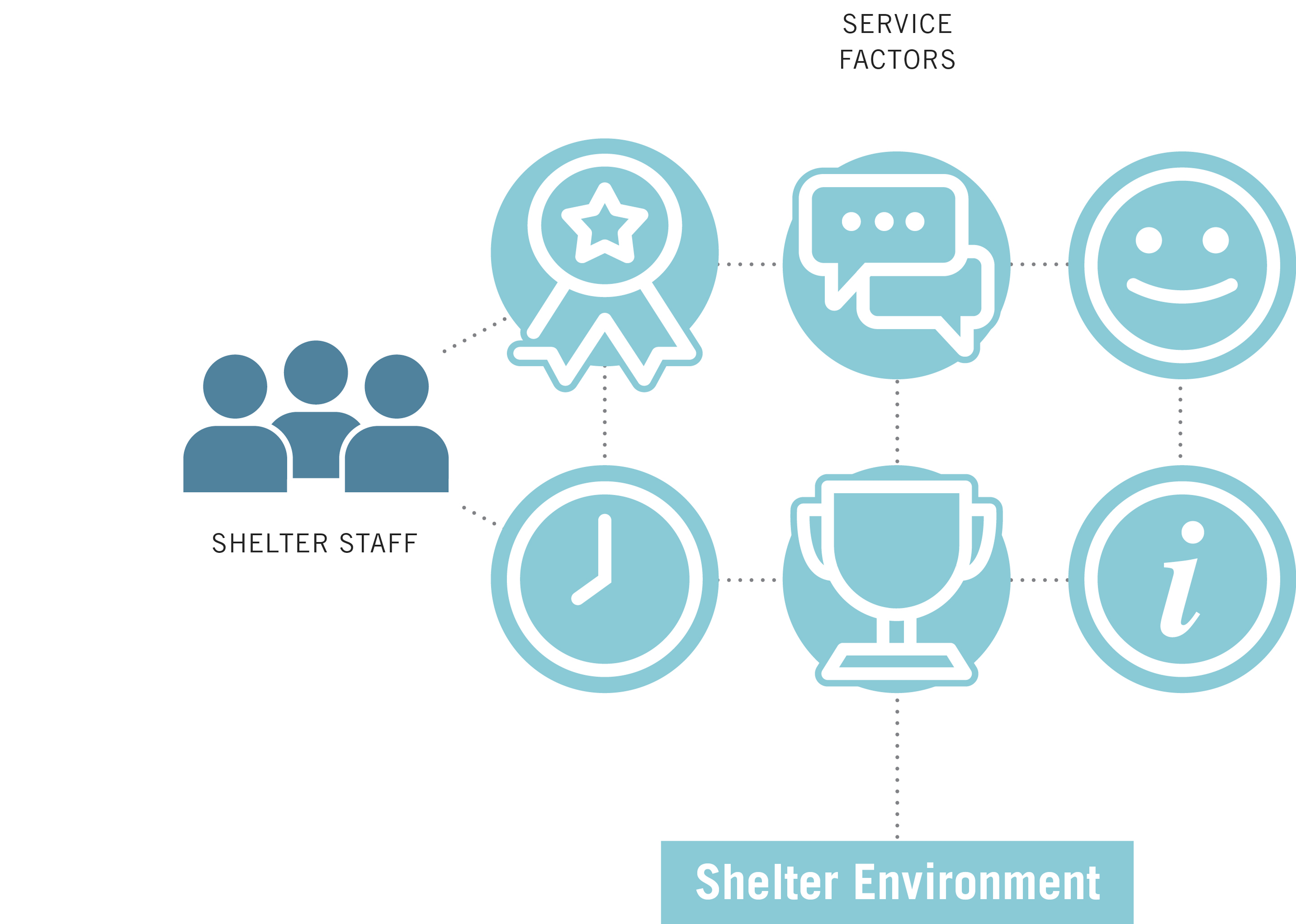 Shelter staff should build relationships and set expectations to create a better shelter environment